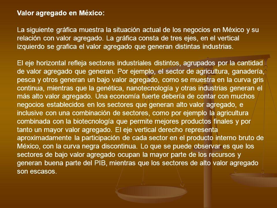 Valor agregado en México: