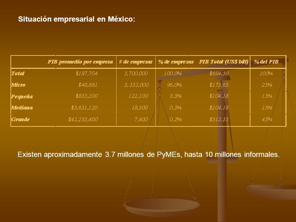 Situación empresarial en México: