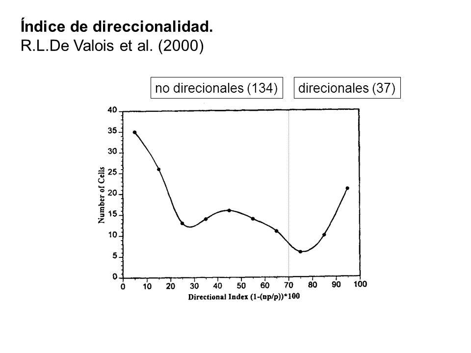 Índice de direccionalidad. R.L.De Valois et al. (2000)