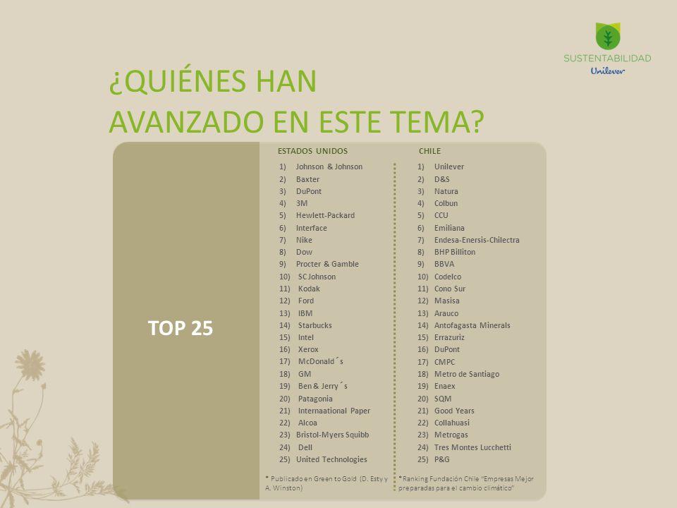 ¿QUIÉNES HAN AVANZADO EN ESTE TEMA TOP 25