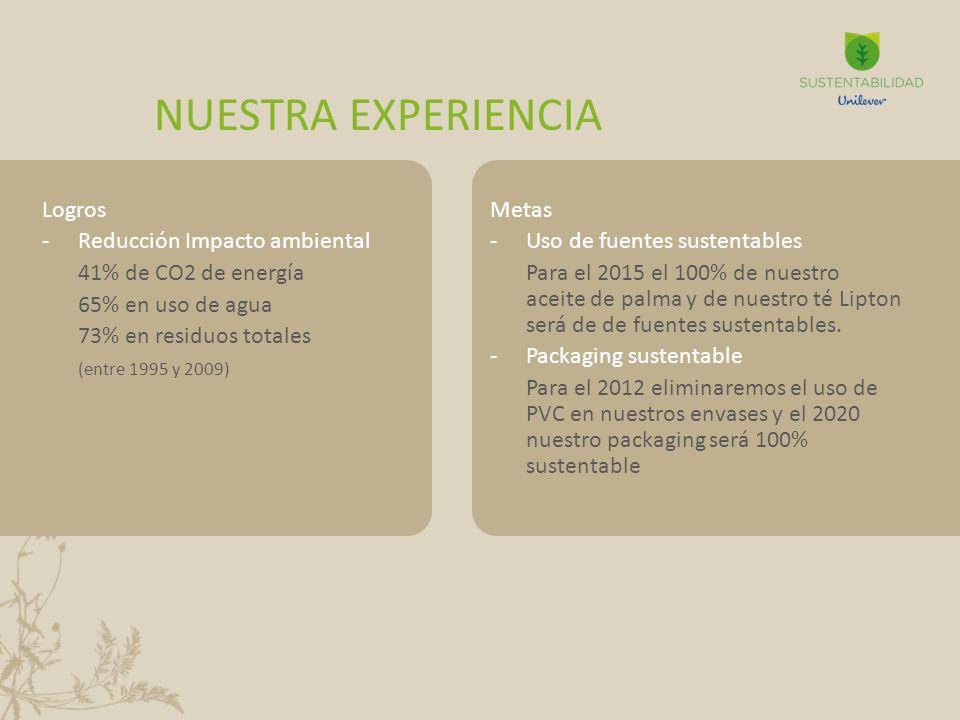 NUESTRA EXPERIENCIA Logros Reducción Impacto ambiental
