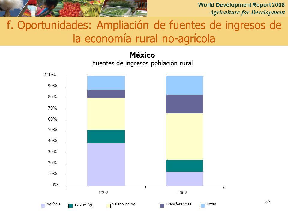 Fuentes de ingresos población rural