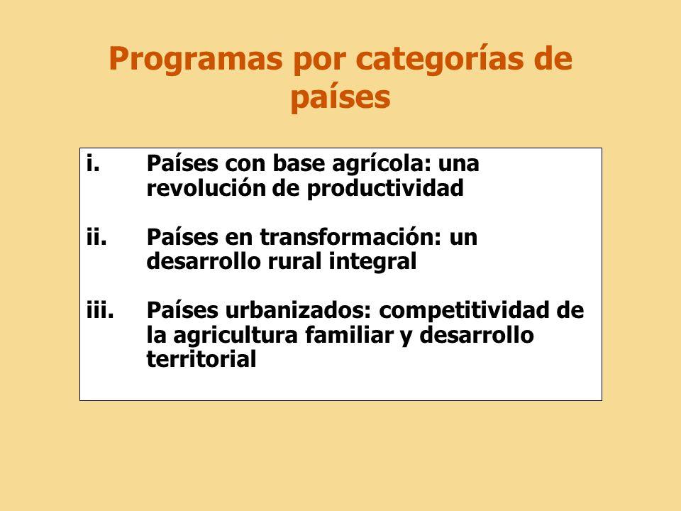 Programas por categorías de países