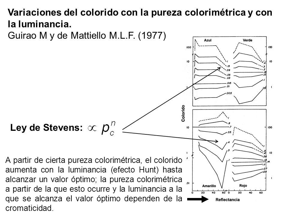 Guirao M y de Mattiello M.L.F. (1977)