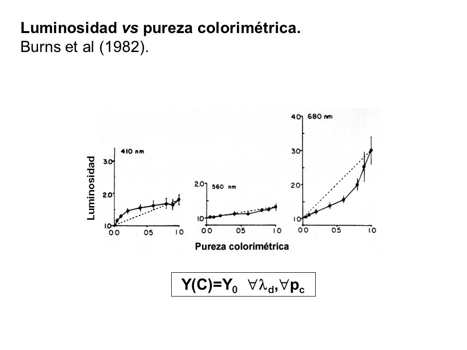 Luminosidad vs pureza colorimétrica. Burns et al (1982).