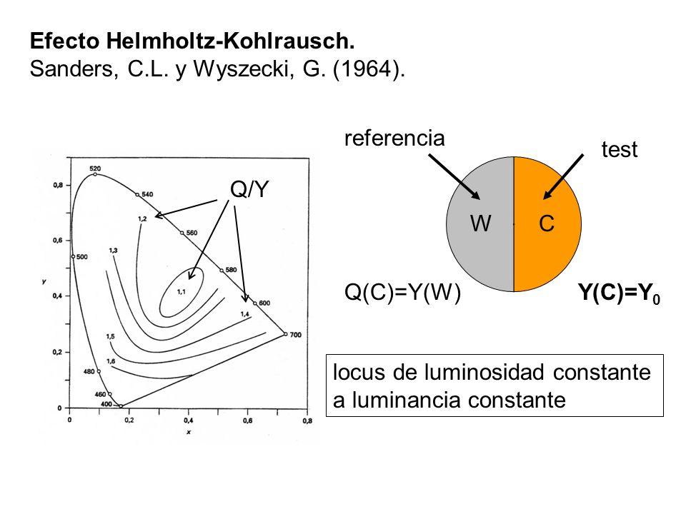 Efecto Helmholtz-Kohlrausch.