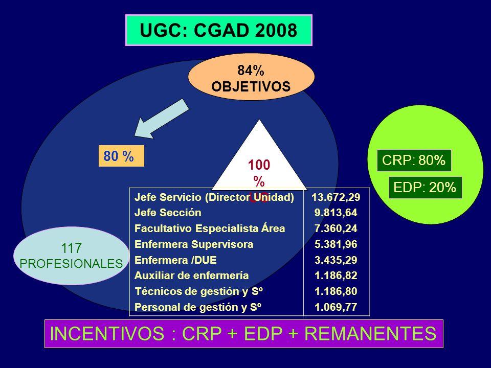 INCENTIVOS : CRP + EDP + REMANENTES