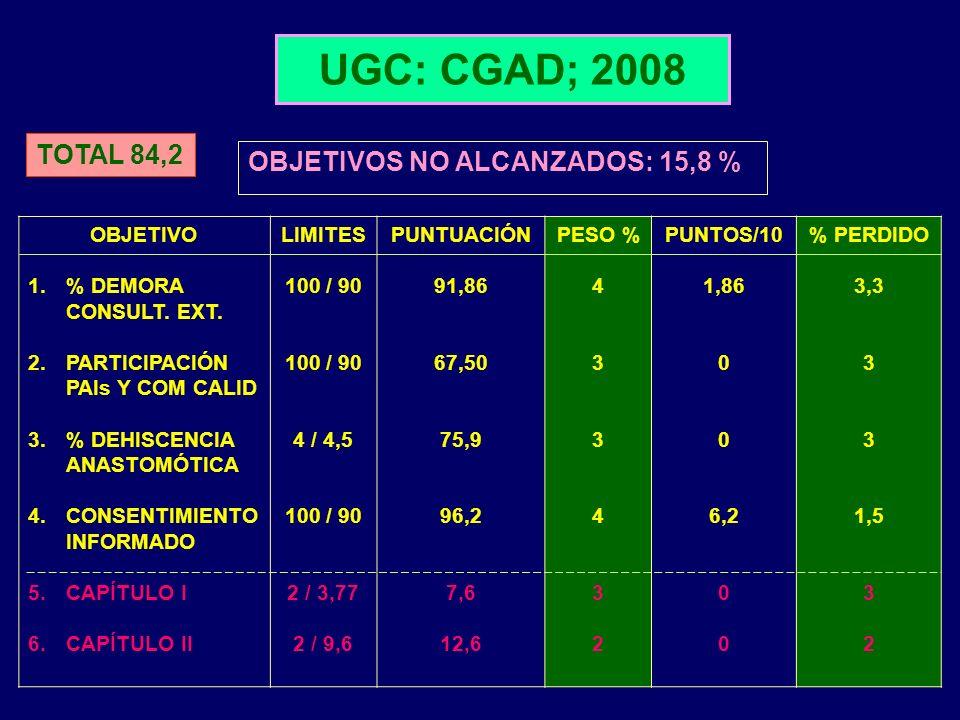 OBJETIVOS NO ALCANZADOS: 15,8 %