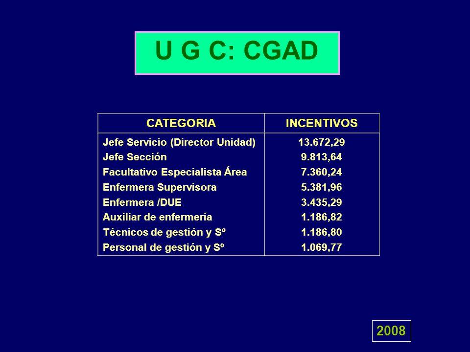 U G C: CGAD 2008 CATEGORIA INCENTIVOS Jefe Servicio (Director Unidad)