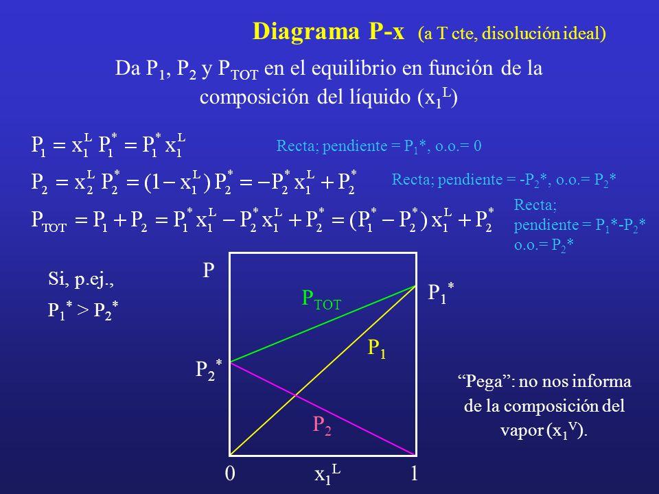 Pega : no nos informa de la composición del vapor (x1V).