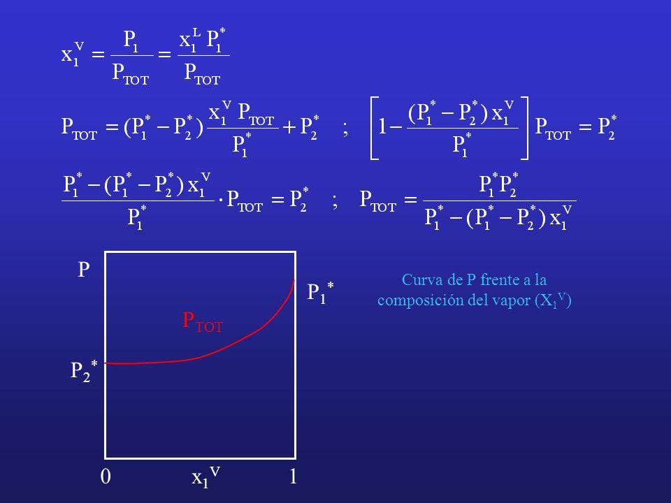 Curva de P frente a la composición del vapor (X1V)