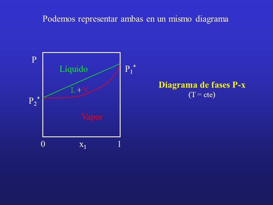 Diagrama de fases P-x (T = cte)