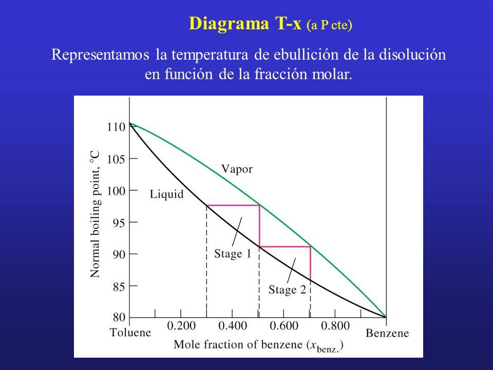 Diagrama T-x (a P cte) Representamos la temperatura de ebullición de la disolución en función de la fracción molar.
