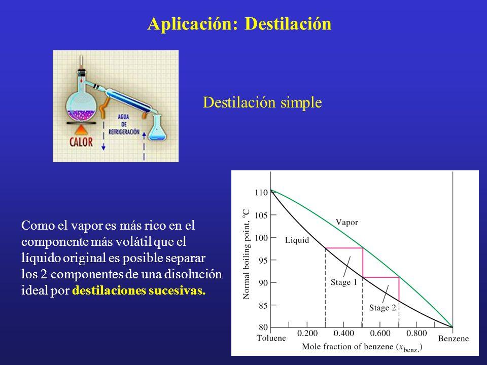 Aplicación: Destilación
