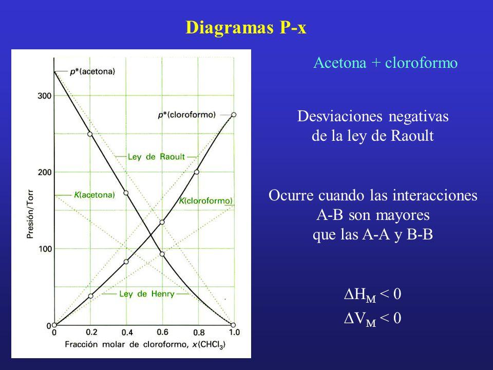 Diagramas P-x Acetona + cloroformo Desviaciones negativas