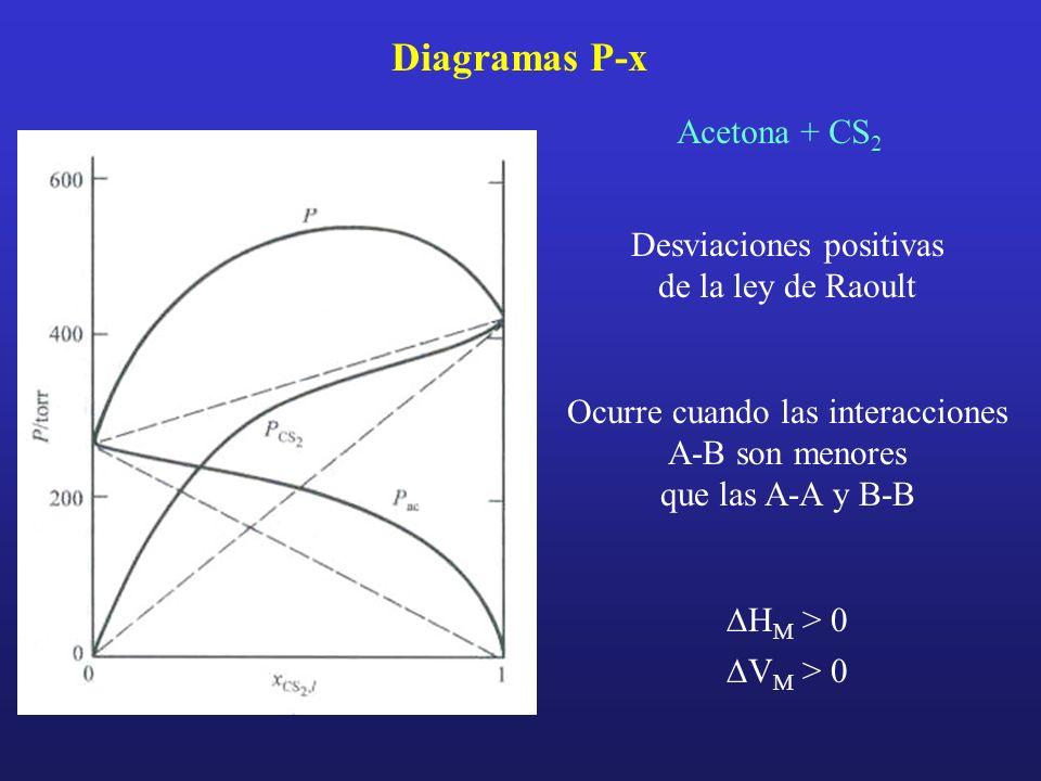 Diagramas P-x Acetona + CS2 Desviaciones positivas de la ley de Raoult