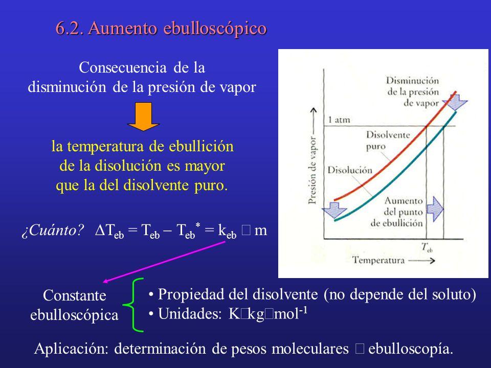 Consecuencia de la disminución de la presión de vapor