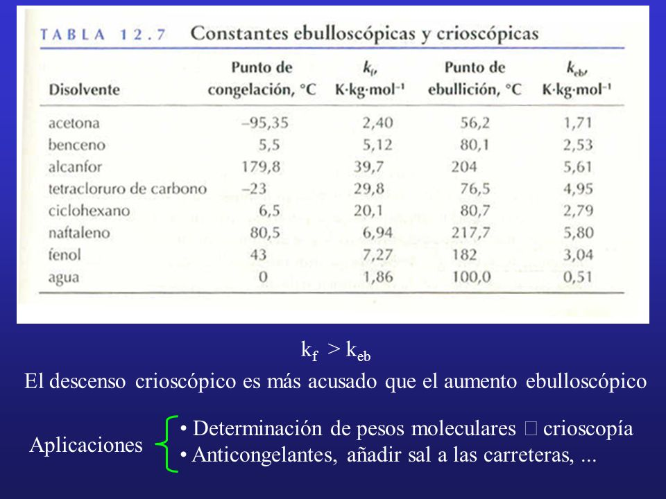 kf > keb El descenso crioscópico es más acusado que el aumento ebulloscópico