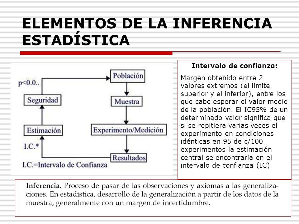 ELEMENTOS DE LA INFERENCIA ESTADÍSTICA
