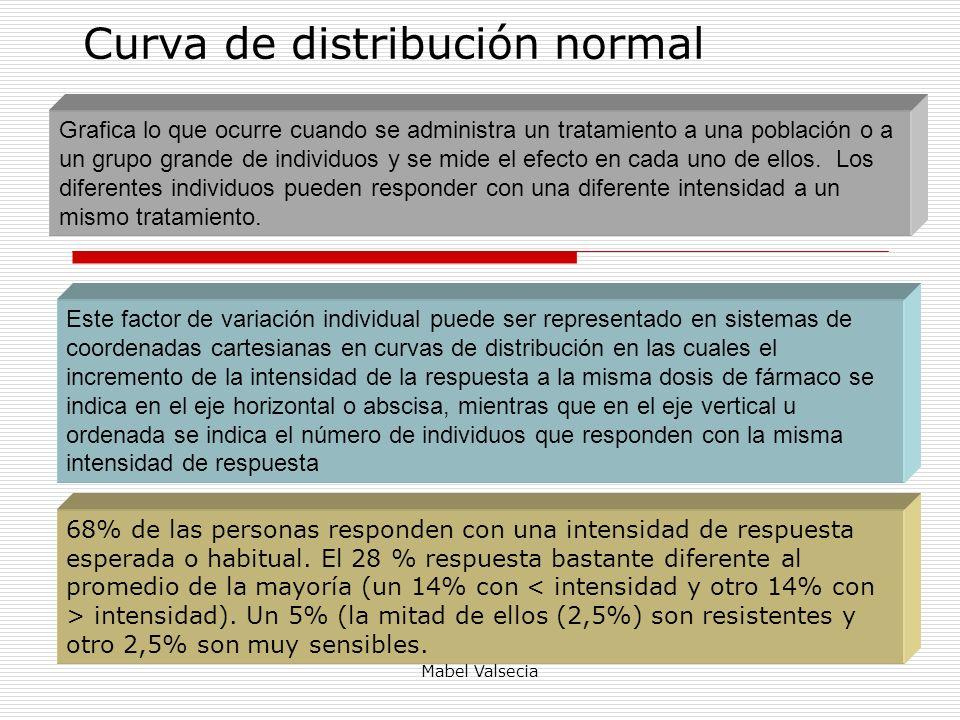 Curva de distribución normal