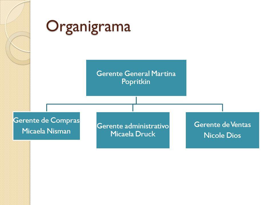 Organigrama Gerente General Martina Popritkin Gerente de Compras