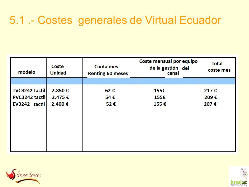 5.1 .- Costes generales de Virtual Ecuador
