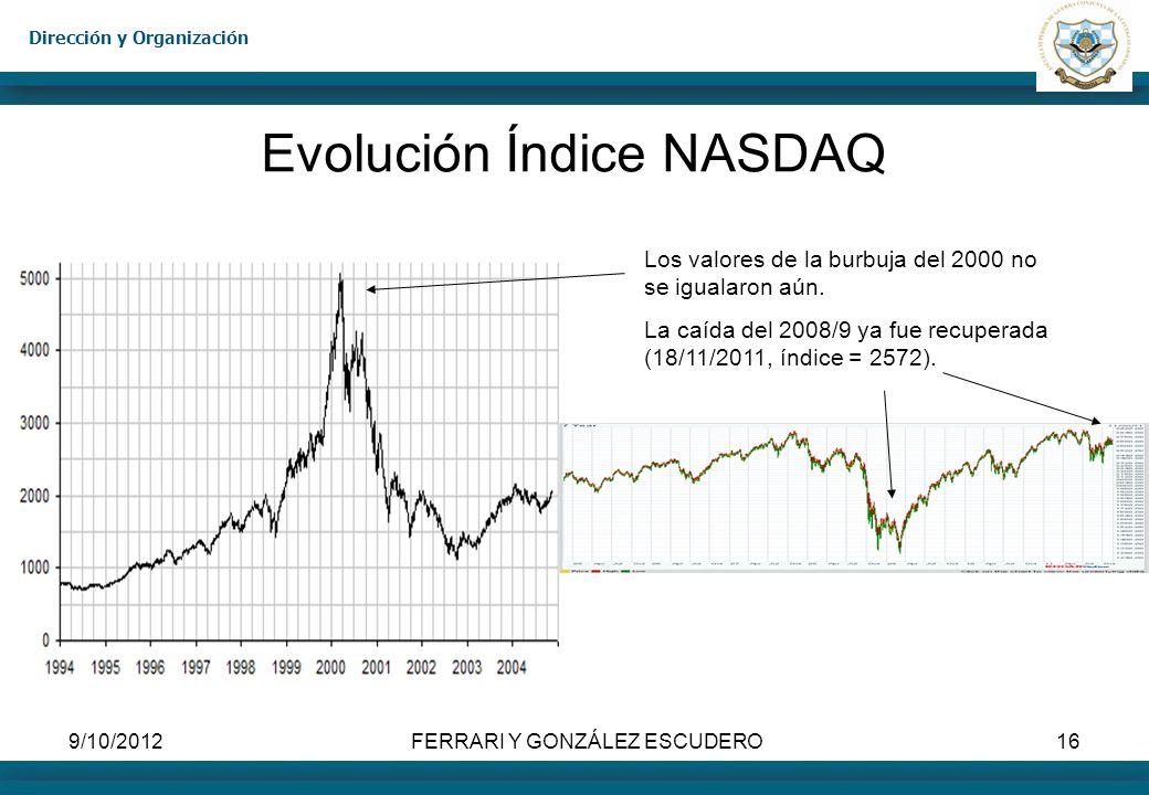 Evolución Índice NASDAQ