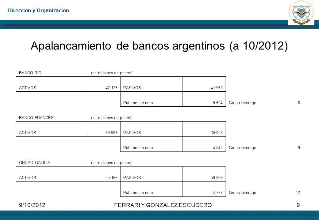 Apalancamiento de bancos argentinos (a 10/2012)