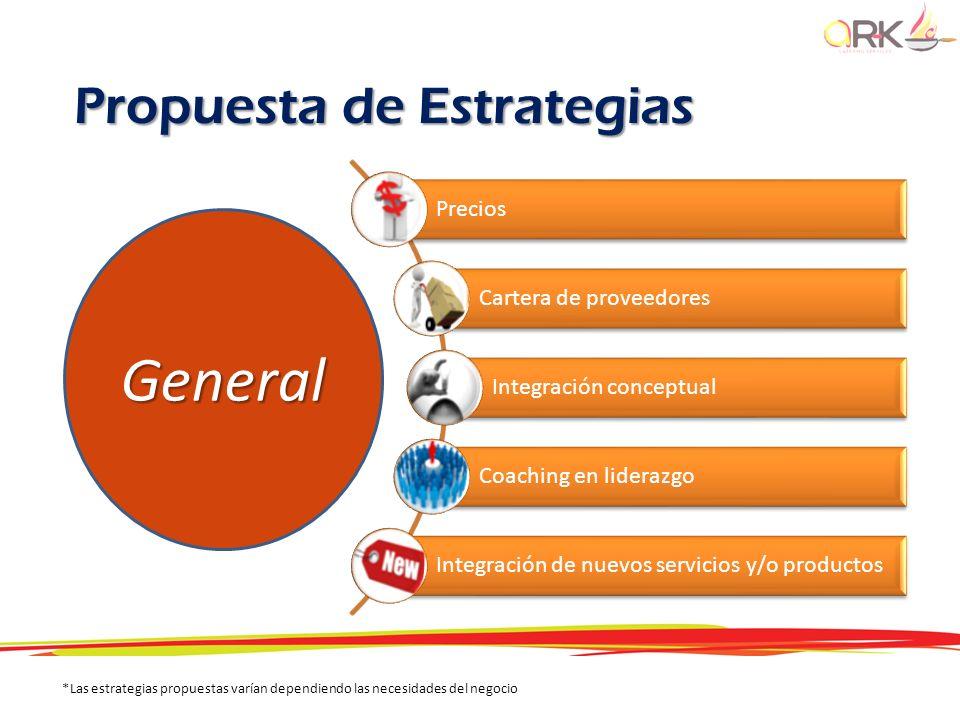 General Propuesta de Estrategias Precios Cartera de proveedores