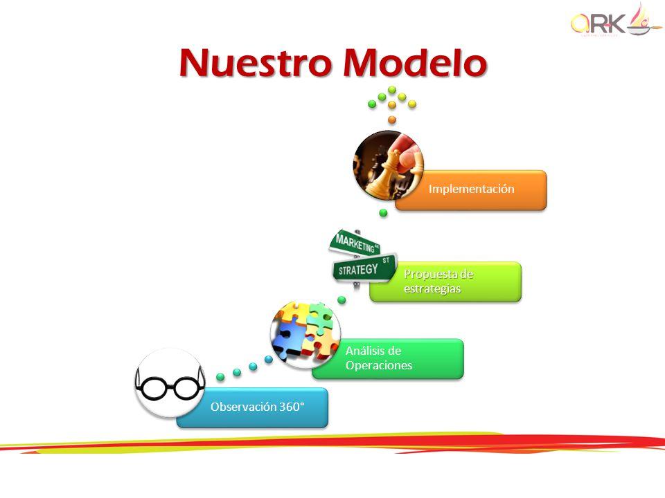 Nuestro Modelo Implementación Propuesta de estrategias