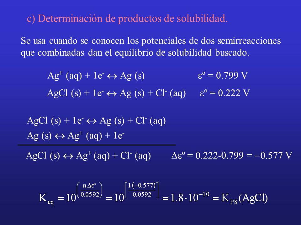 c) Determinación de productos de solubilidad.
