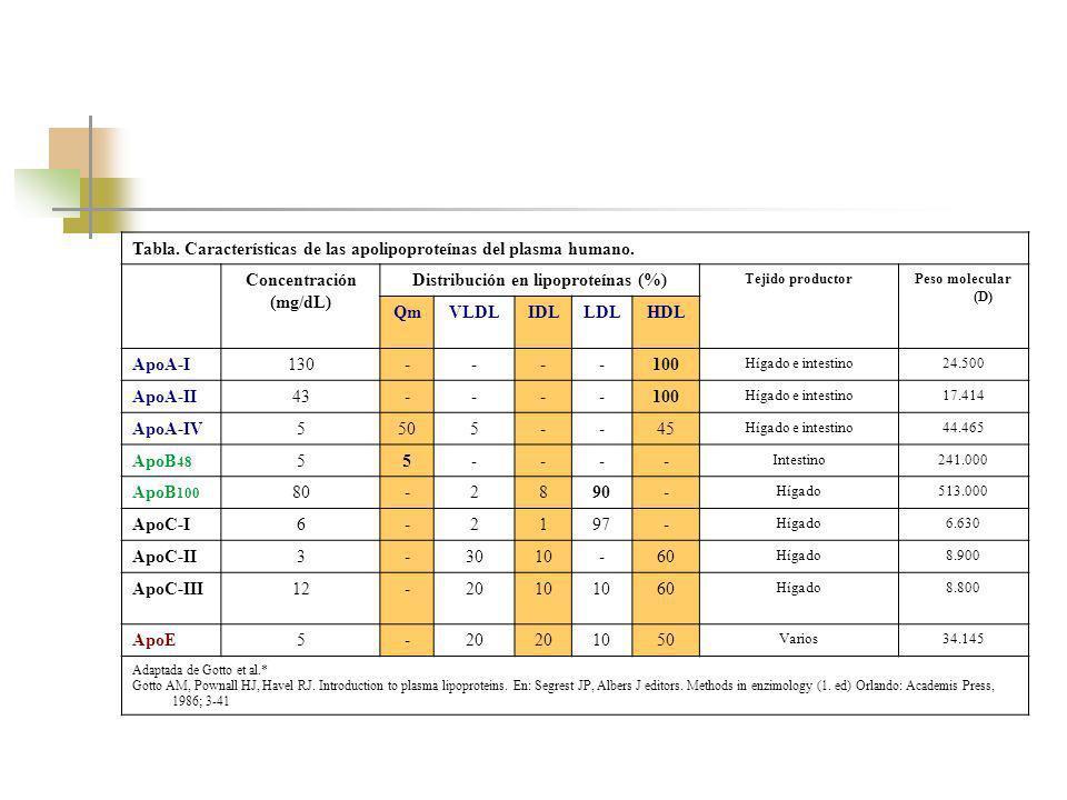 Distribución en lipoproteínas (%)
