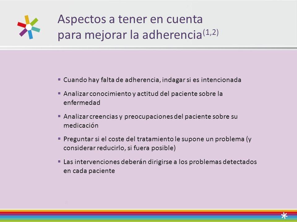 Aspectos a tener en cuenta para mejorar la adherencia(1,2)