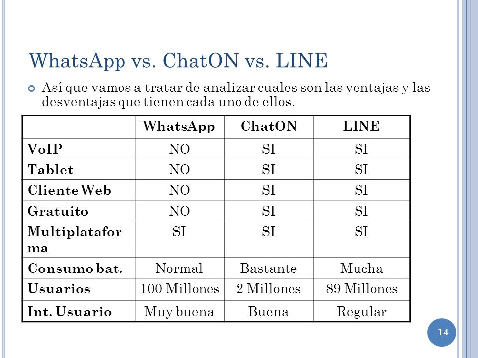 WhatsApp vs. ChatON vs. LINE