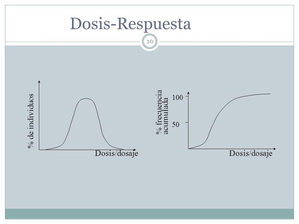 Dosis-Respuesta % de individuos Dosis/dosaje % frecuencia acumulada