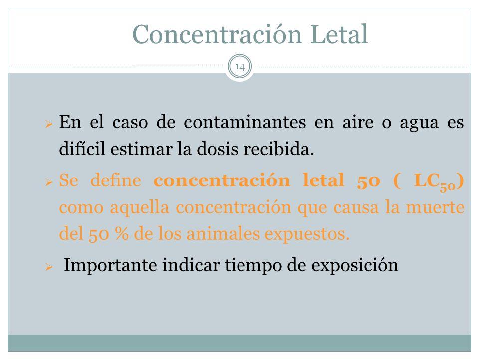 Concentración Letal En el caso de contaminantes en aire o agua es difícil estimar la dosis recibida.
