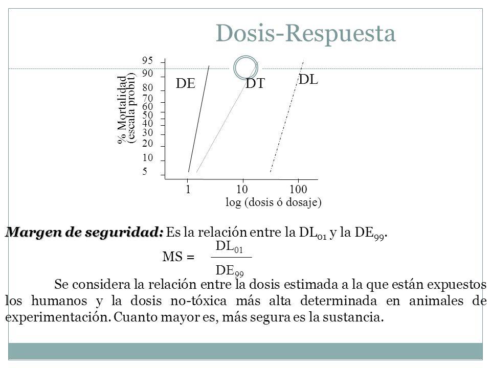 Dosis-Respuesta DL DE DT