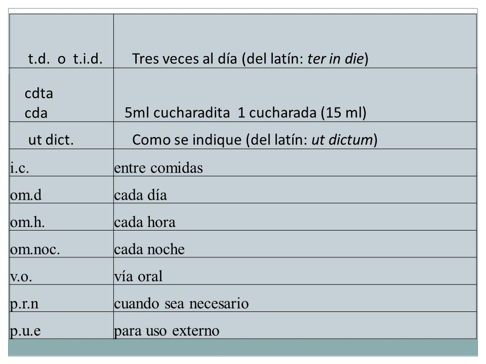 t.d. o t.i.d. Tres veces al día (del latín: ter in die) cdta. cda. 5ml cucharadita 1 cucharada (15 ml)