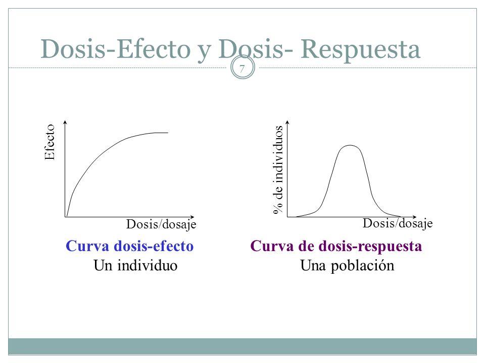 Dosis-Efecto y Dosis- Respuesta