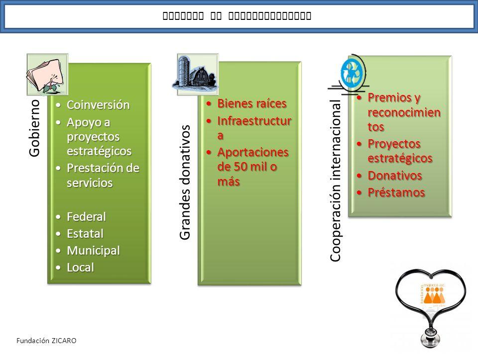 Posibilidades de financiamiento para OSC's