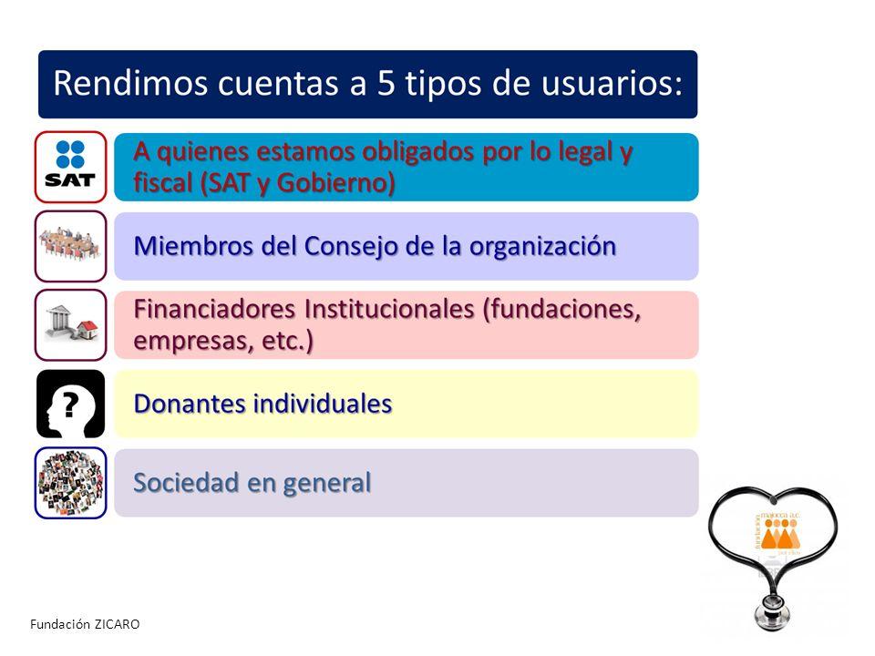 Fundación ZICARO