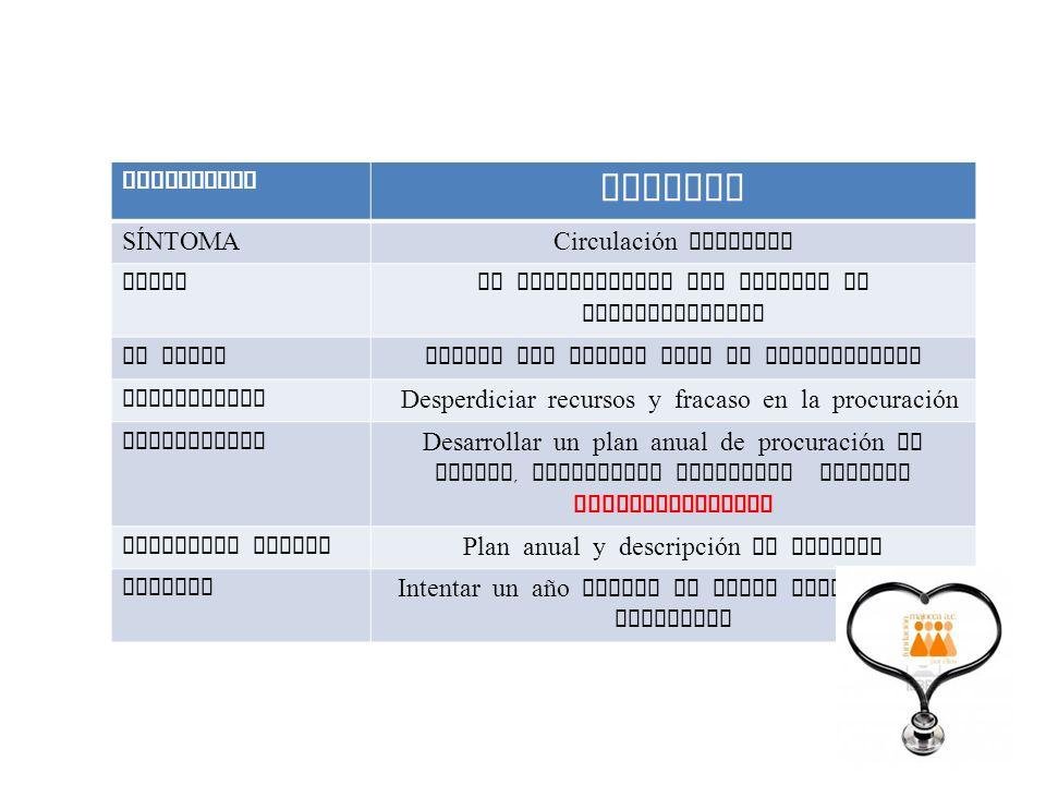 VARICES ENFERMEDAD SÍNTOMA Circulación detenida CAUSA