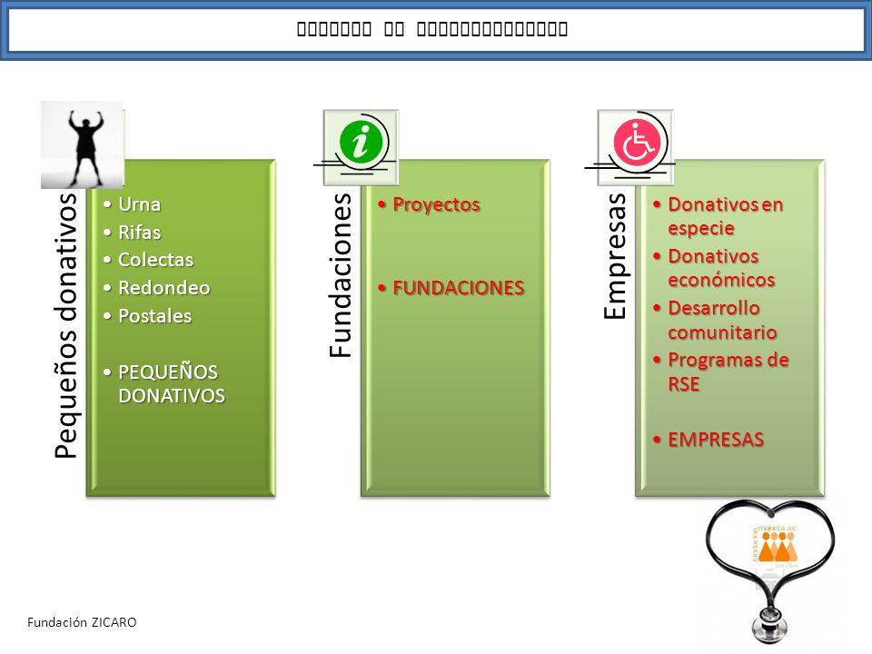 Pequeños donativos Fundaciones Empresas FUENTES DE FINANCIAMIENTO Urna