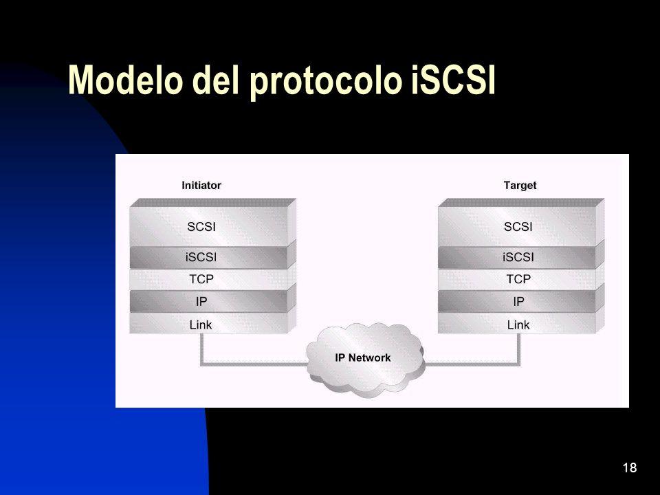 Modelo del protocolo iSCSI