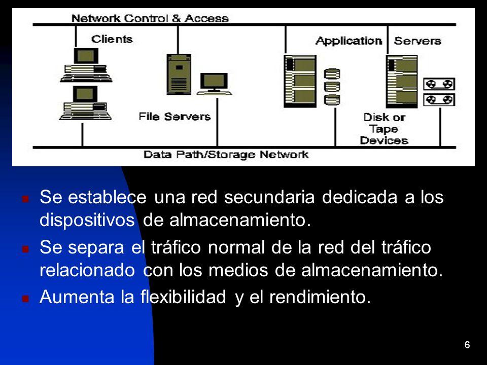 Se establece una red secundaria dedicada a los dispositivos de almacenamiento.