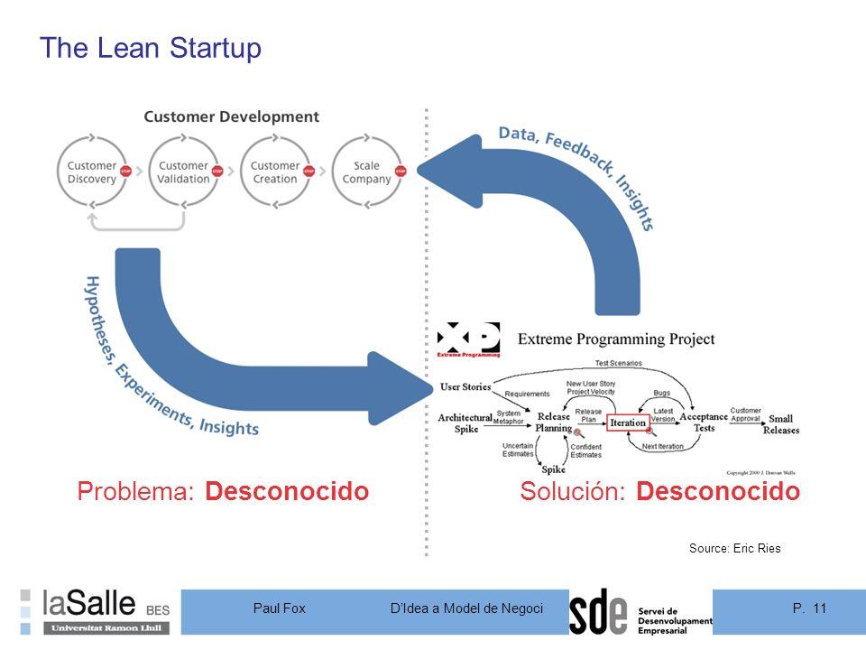 The Lean Startup Problema: Desconocido Solución: Desconocido