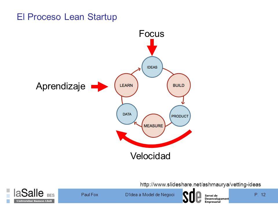 El Proceso Lean Startup