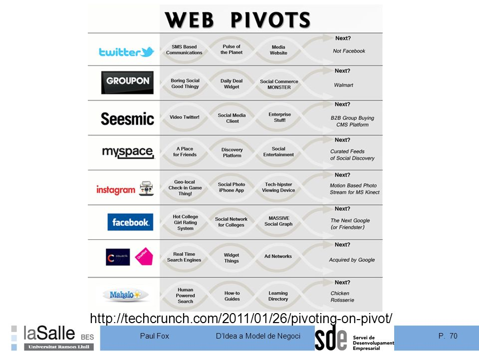 http://techcrunch.com/2011/01/26/pivoting-on-pivot/