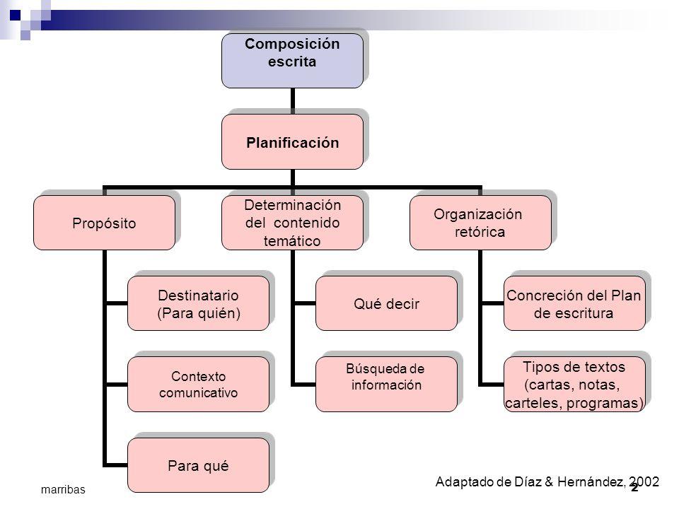 Adaptado de Díaz & Hernández, 2002