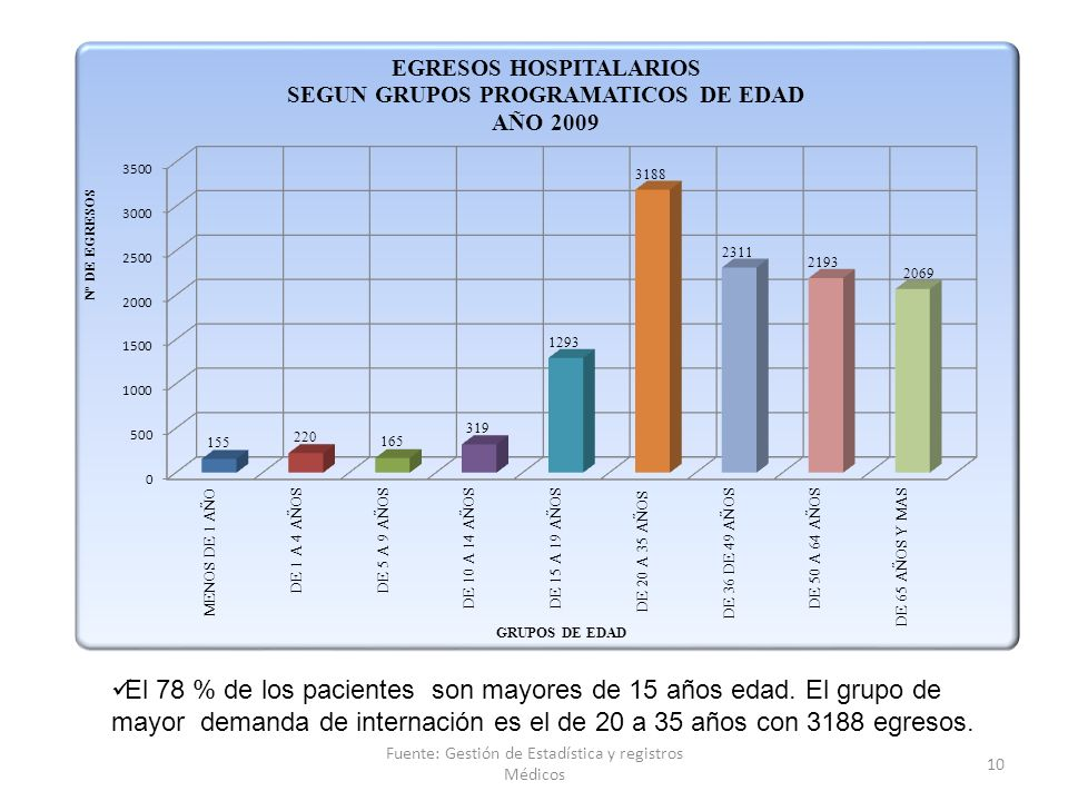 Fuente: Gestión de Estadística y registros Médicos